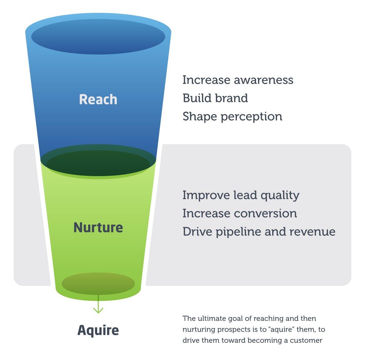 Lead nurture graphic